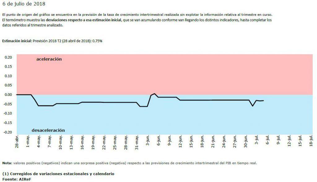 Gráfico perteneciente al termómetro de la AIReF