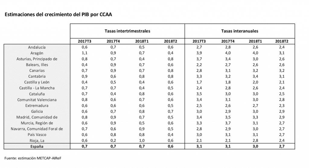 2018-08-01-cuadros-comparativos-PIB-CCAA-Resumen-1-Agosto-2018-001-1024x556