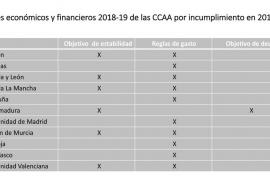 Los Planes Económico – Financieros de las CCAA informados por la AIReF se presentan al Consejo de Política Fiscal y Financiera