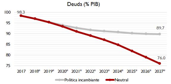 Gráfico evolución de la deuda española