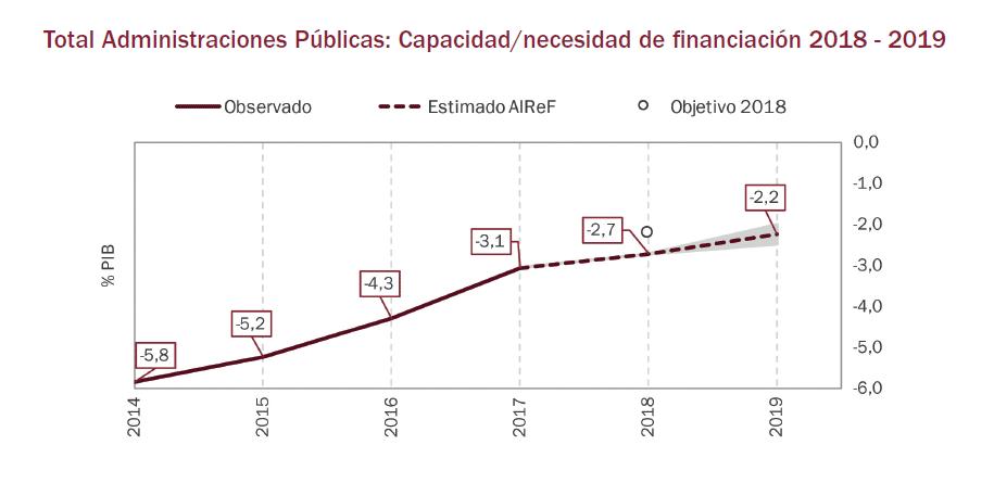 """Captura de un gráfico del estudio """"Escenario macroeconómico y presupuestario de 2018 y 2019 bajo el supuesto de políticas constantes"""""""
