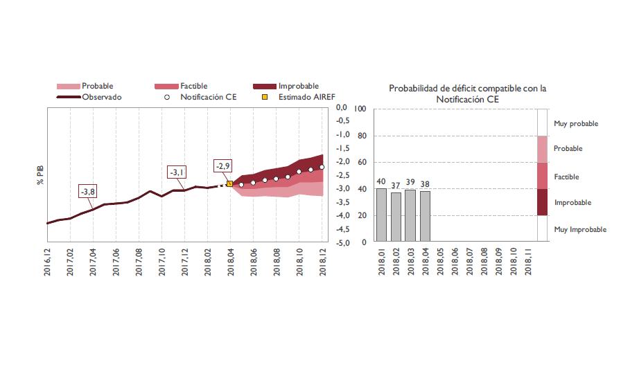 Gráfico sobre el seguimiento mensual de los datos de Ejecución Presupuestaria