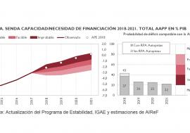 La AIReF considera improbable cumplir con la senda del déficit para el periodo 2018-2021