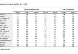Accede a la evolución del crecimiento de las CCAA en los últimos 4 trimestres