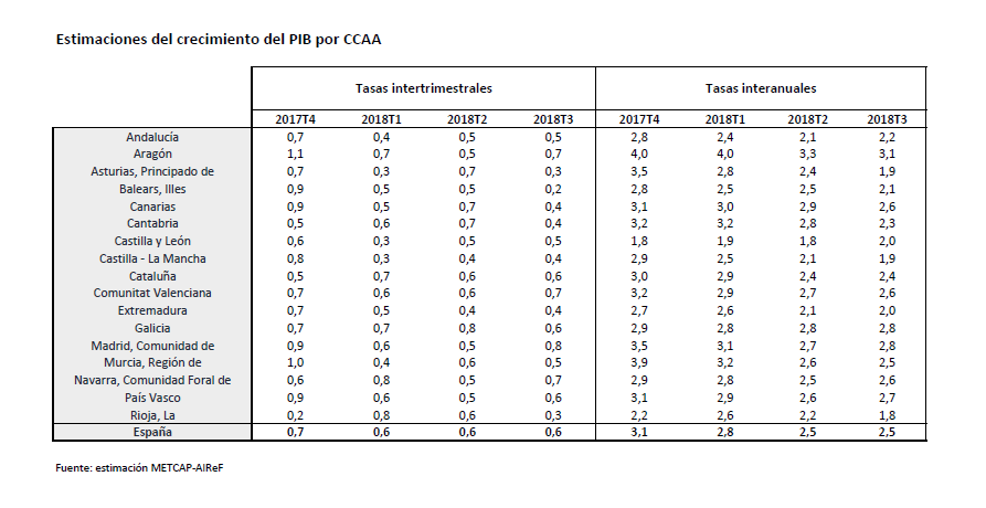 Cuadros comparativos PIB comunidades autónomas