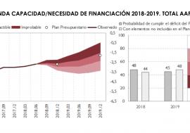 Acceso al Informe sobre las Líneas Fundamentales de los Presupuestos de las Administraciones Públicas 2019