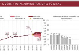 La AIReF publica las fichas de seguimiento de ejecución presupuestaria con los datos actualizados de agosto