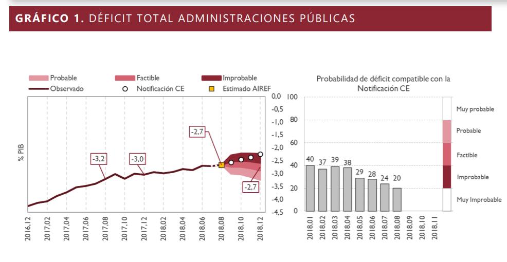 Grafico déficit administraciones públicas