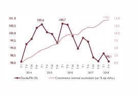 La AIReF constata la insuficiencia del actual ritmo de reducción de la deuda