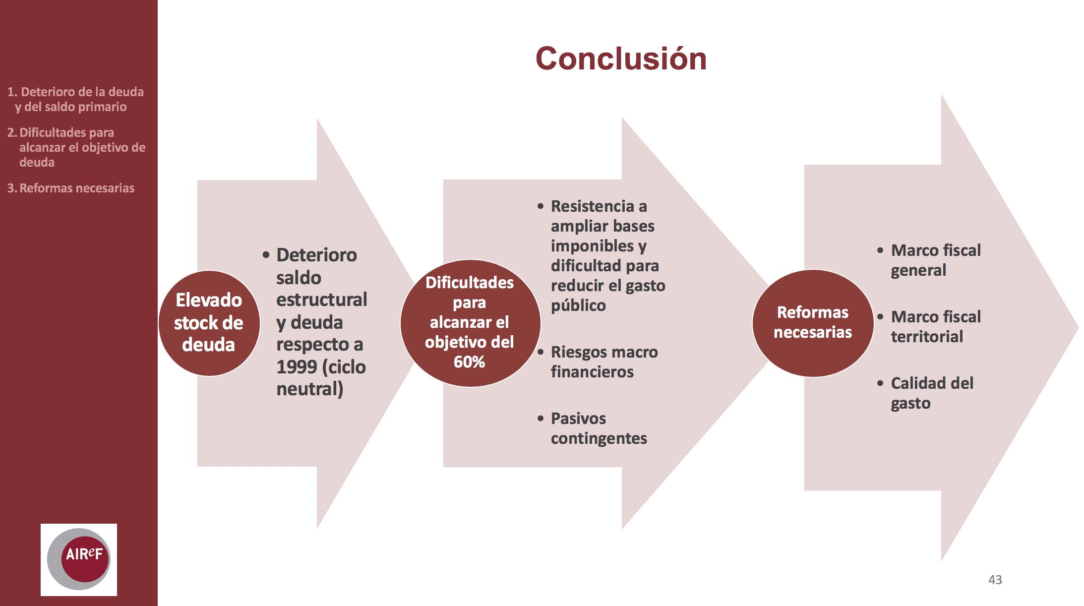 Presentación de la AIReF sobre el estado de la economía española