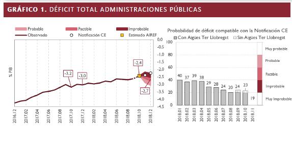 Gráfico sobre el seguimiento del objetivo de estabilidad