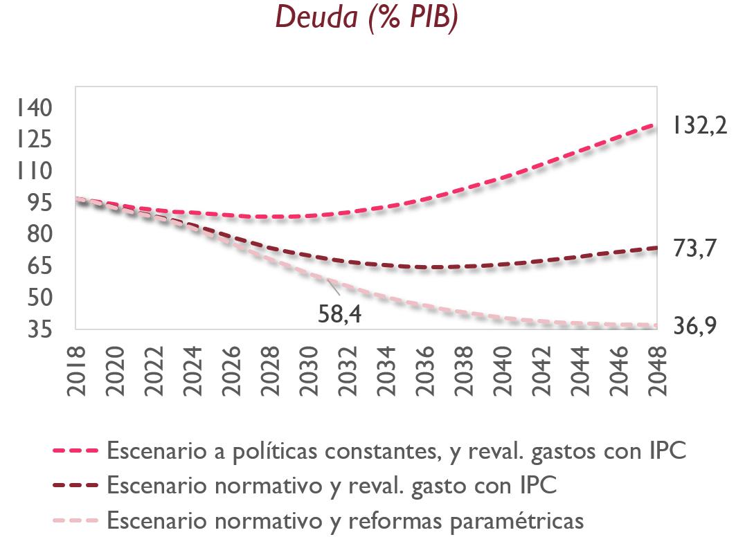 Gráfico estimación de la deuda española