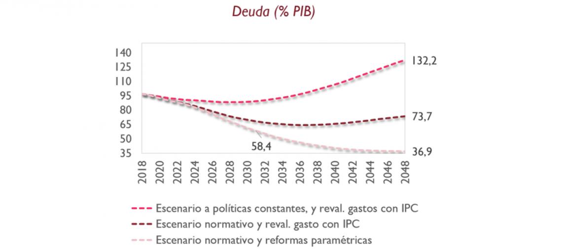 La AIReF señala el riesgo de que la deuda se estabilice en el entorno del 90% del PIB en la próxima década