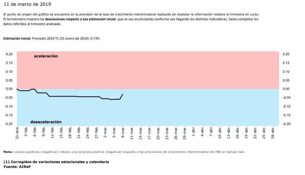 Gráfico del termómetro de la AIReF