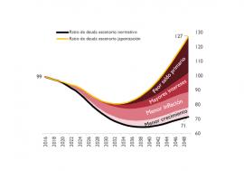 La AIReF considera probable que la deuda siga disminuyendo lentamente y permanezca por encima del 90% del PIB en los próximos años