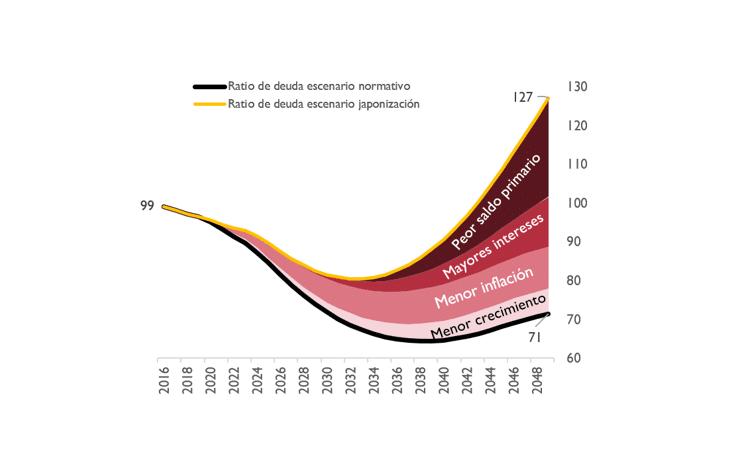 Gráfico estimación deuda española