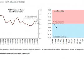 Los últimos datos del Termómetro de la AIReF muestran una señal de estabilización en el segundo trimestre de 2019 respecto al trimestre anterior