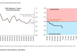 Los últimos datos del Termómetro de la AIReF muestran una señal estabilización en el segundo trimestre de 2019 respecto al trimestre anterior
