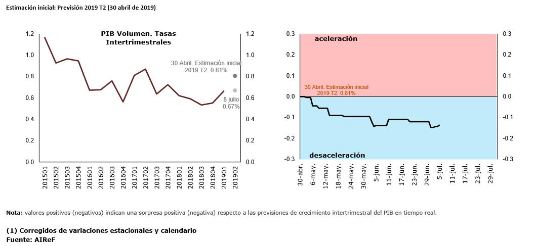 Gráfico sobre la previsión del PIB español