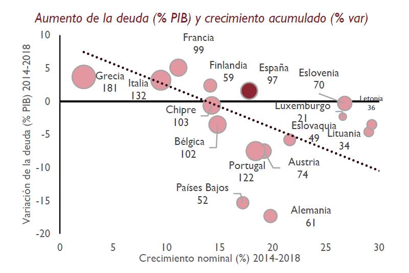 Gráfico variación de la deuda