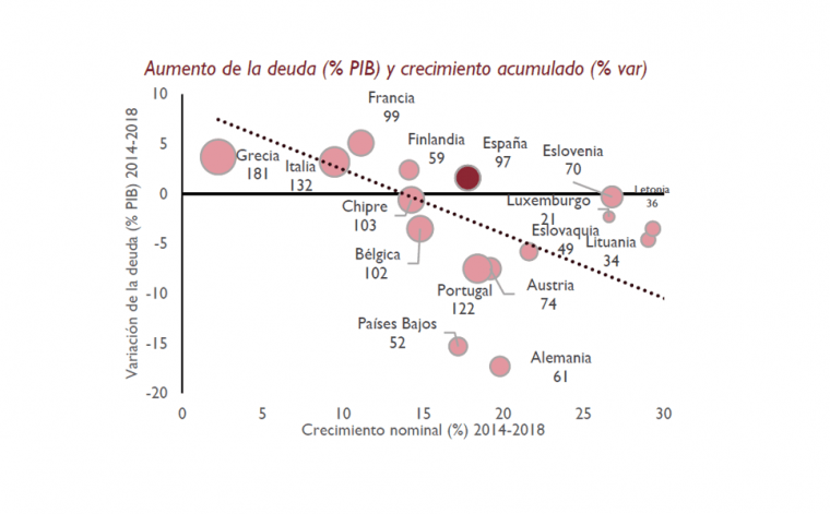 España mantiene su nivel de deuda pública sobre el PIB en torno al 98% pese al fuerte crecimiento económico acumulado desde 2014