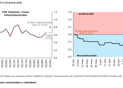 El Termómetro de la AIReF confirma las previsiones anteriores y muestra una señal de estabilización en el segundo trimestre de 2019 respecto al trimestre anterior