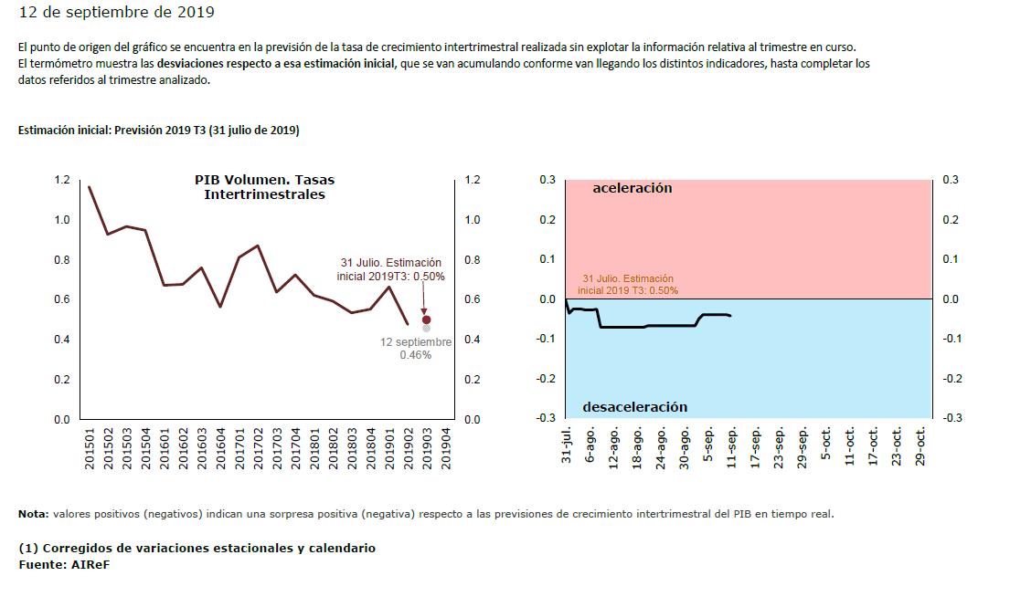 Gráfico crecimiento trimestral PIB