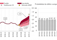AIReF maintains that it is feasible to reach the deficit of 2% of GDP, without significant changes since July's repor