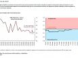 Los últimos datos del Termómetro de la AIReF proporcionan una señal de estabilidad en el ritmo de crecimiento dentro del tercer trimestre