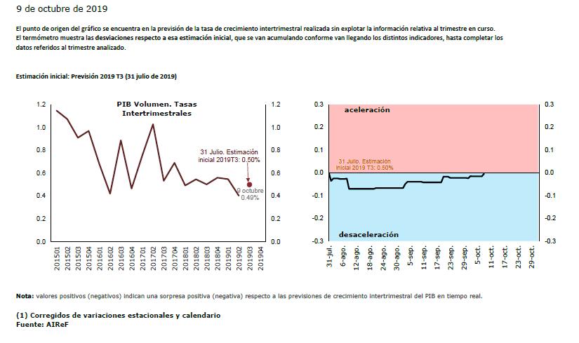 Gráfico del análisis.