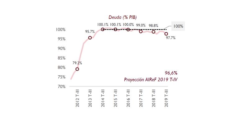 Grafico del observatorio de deuda