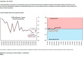 Los últimos datos del Termómetro de la AIReF proporcionan una señal de estabilidad en el ritmo de crecimiento dentro del cuarto trimestre