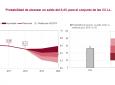 La AIReF ve factible que el superávit de las CCLL se sitúe en el 0,4% del PIB en 2020