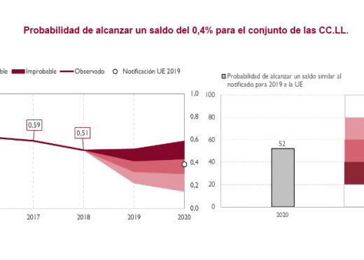 AIReF estimates that the surplus of local corporations could reach 0.4% of GDP in 2020