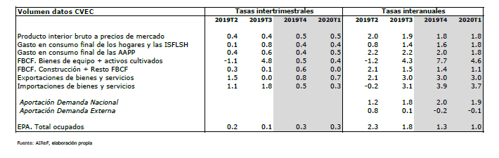 Gráfico Miipred completo