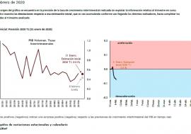 Los últimos datos del Termómetro de la AIReF proporcionan una señal de leve moderación en el ritmo de crecimiento dentro del primer trimestre
