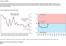 Los últimos datos del Termómetro de la AIReF proporcionan una señal de estabilidad en el ritmo de crecimiento dentro del primer trimestre