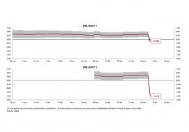 Los datos PMI Servicios y el IPI intensifican la caída del PIB y sitúan las tasas intertrimestrales en el -0,18% el primer trimestre y el -1,61% en el segundo trimestre