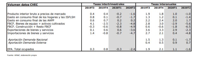 Previsiones Mipred 3 de abril de 2020