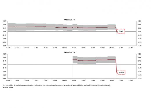 El modelo MIPred de AIReF arroja una caída intertrimestral del PIB del 0,9% en el segundo trimestre tras los datos de afiliaciones a Seguridad Social