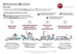 La AIReF publica la segunda fase del Spending Review, que evalúa 51.000 millones de gasto público, más del 4% del PIB