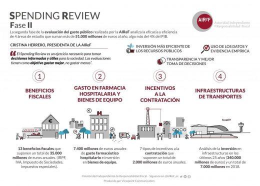 Infografía del Spending Review