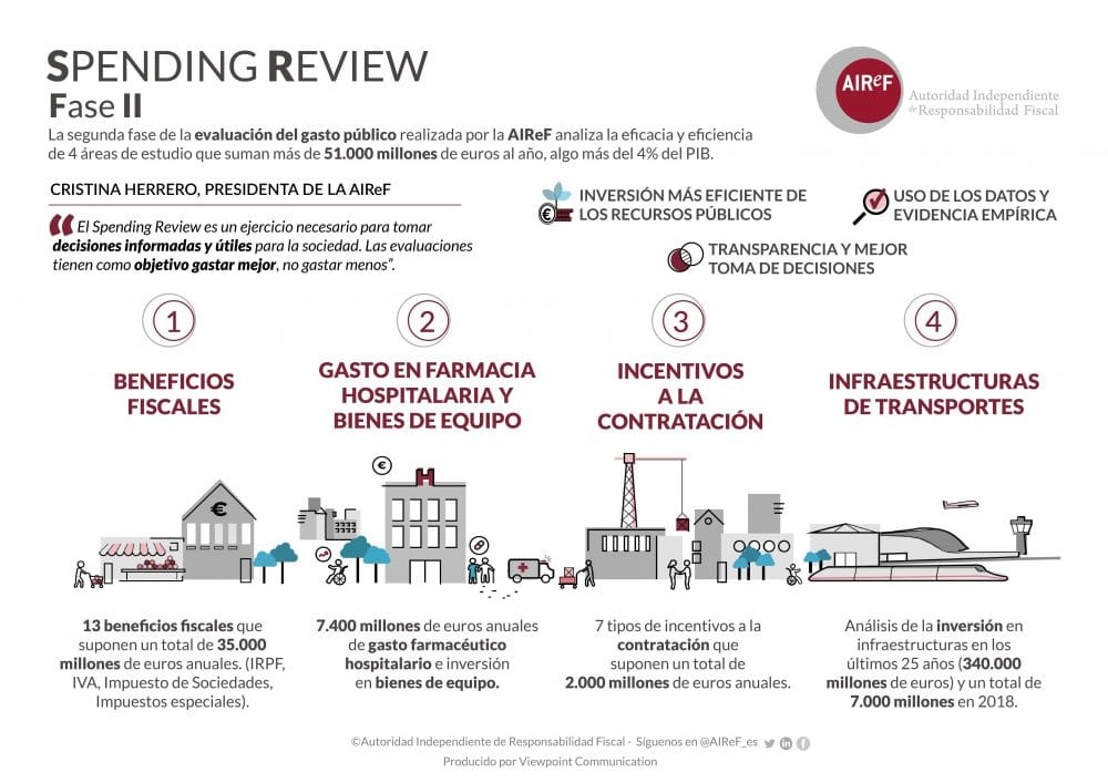 Infografía del Spending Review