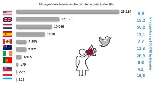 Gráfico web Twitter