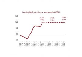 La deuda se estabilizará en el entorno del 120% del PIB si no se toman medidas