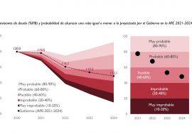 La AIReF advierte del elevado nivel de deuda y la posición de gran vulnerabilidad en la que se han situado las finanzas públicas
