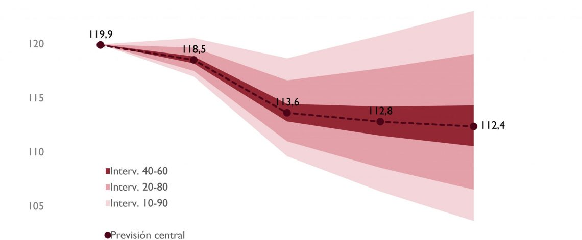 Gráfico de previsiones de deuda
