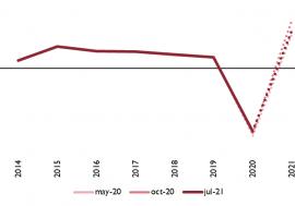 La AIReF inicia la publicación de sus previsiones macroeconómicas