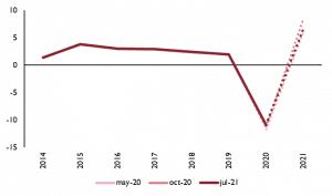 Gráfico de la Evolución de las Previsiones de Crecimiento Interanual del PIB. Volumen en tanto por ciento